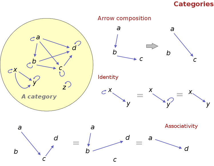 Nice Introduction To Category Theory Learntofishs Blog