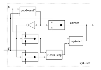A constraint propagation system